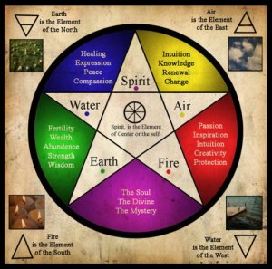 ELEMENT PENTAGRAM