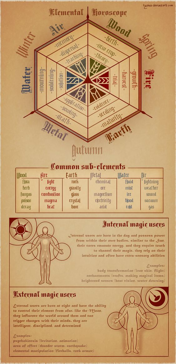 Elemental Horoscope